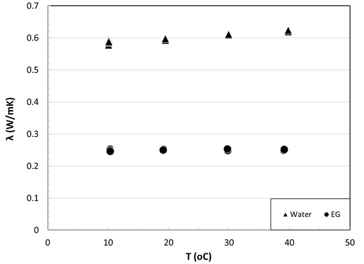 Thermal conductivity measurements of DIUF Water and Ethylene glycol