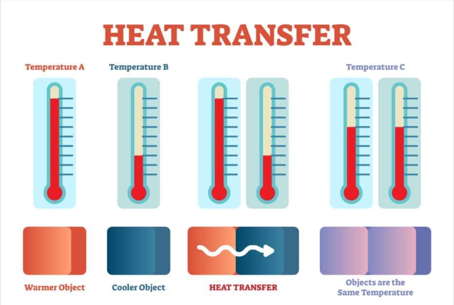Diagram-transfer-of-heat