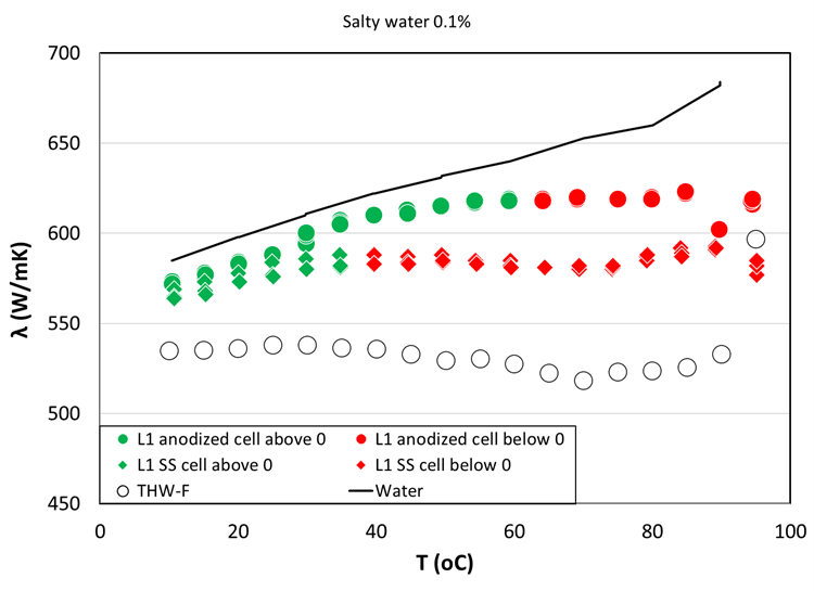 Measured-Thermal-Conductivity-of-salt-water-mixture