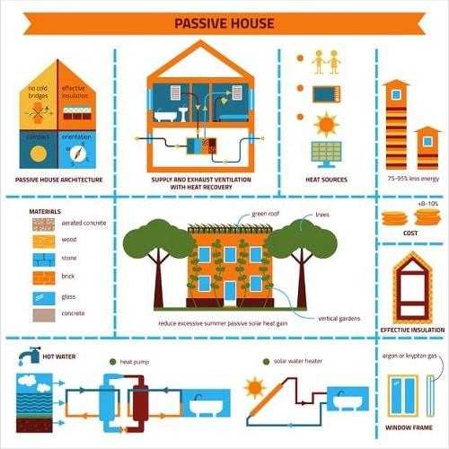 Passive-house-design