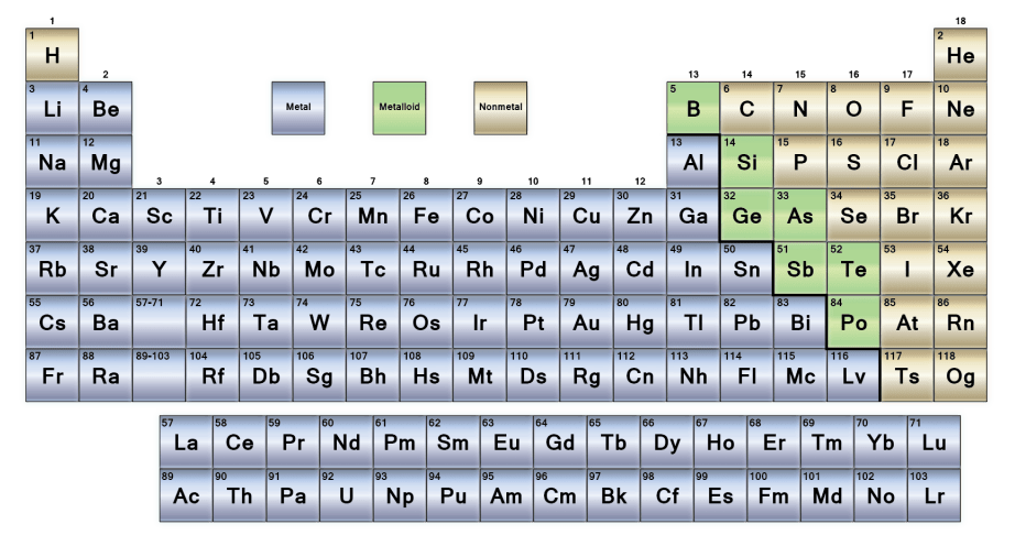 Periodic table showing all elements categorized into Metals, Non-metals and Metalloids.