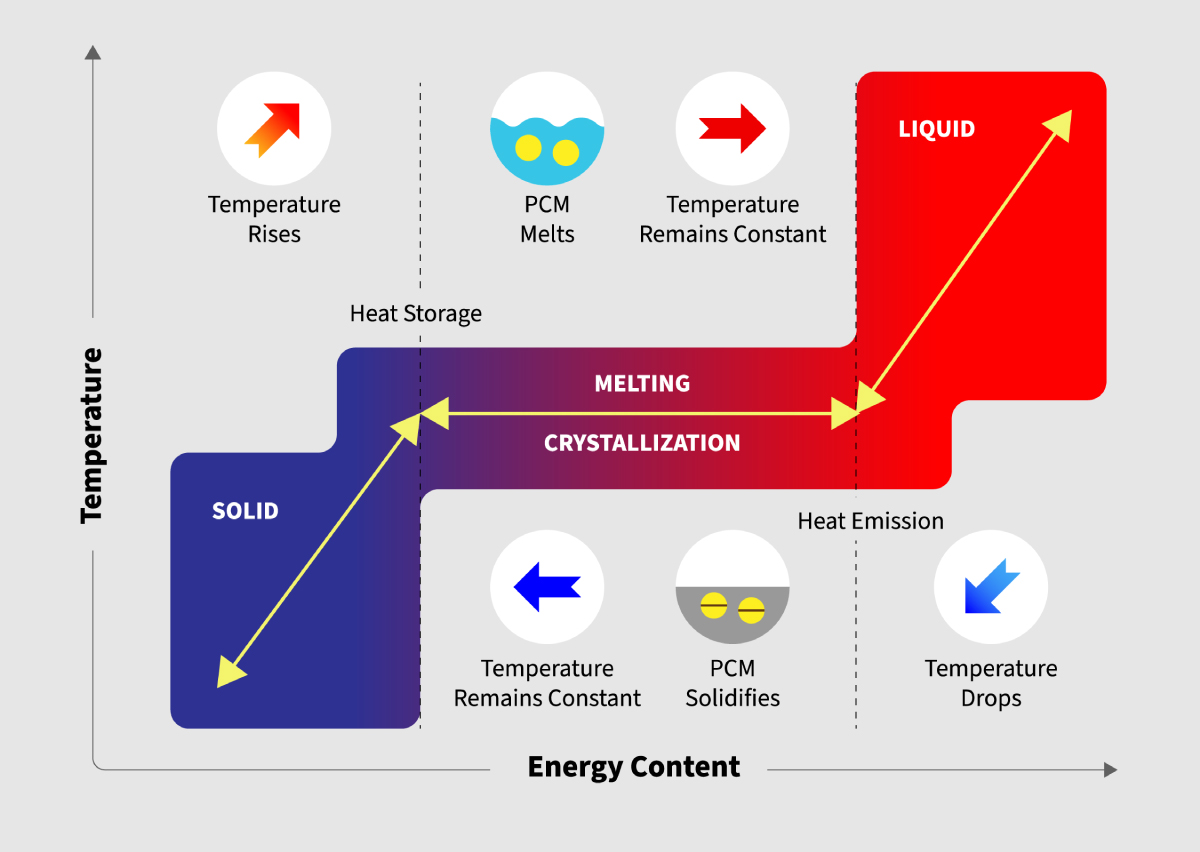 Phase Change Material (PCM)