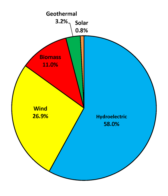Renewable-energy-pie-chart