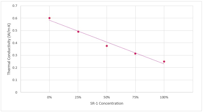 Measuring the Thermal Conductivity of SR-1 Fluid at Varying Concentrations