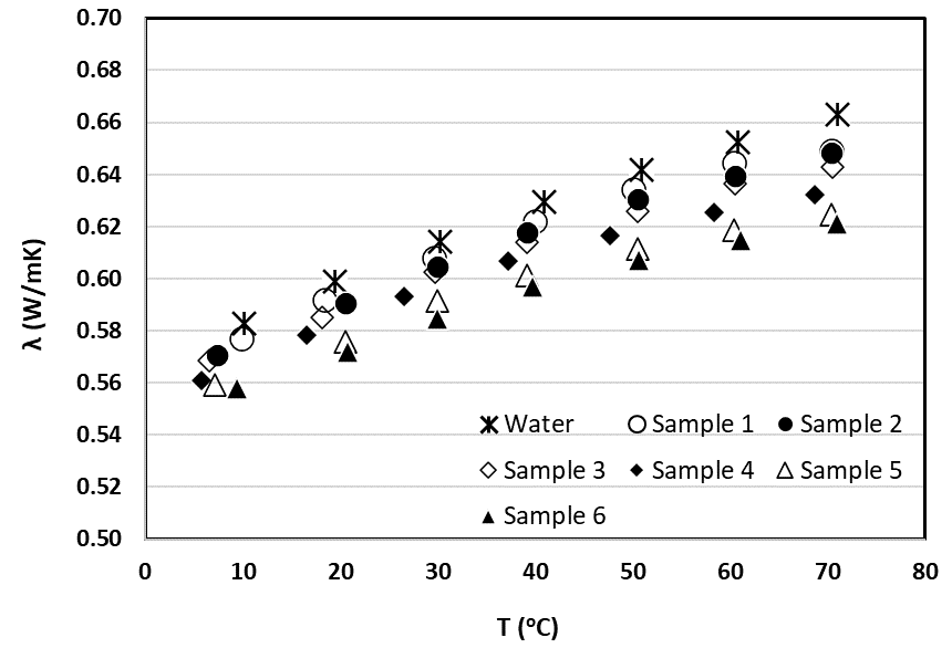 Thermal Conductivity of Salty Water Mixtures