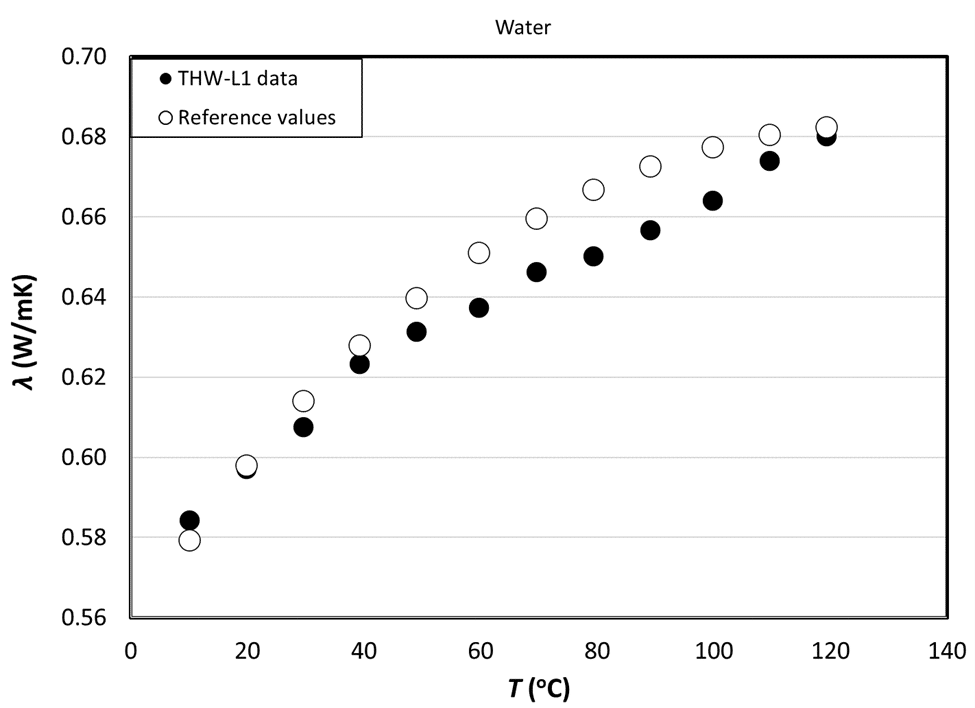 Thermal-Conductivity-Measurements-of-Water-under-back-pressure-of-3-bars-chart