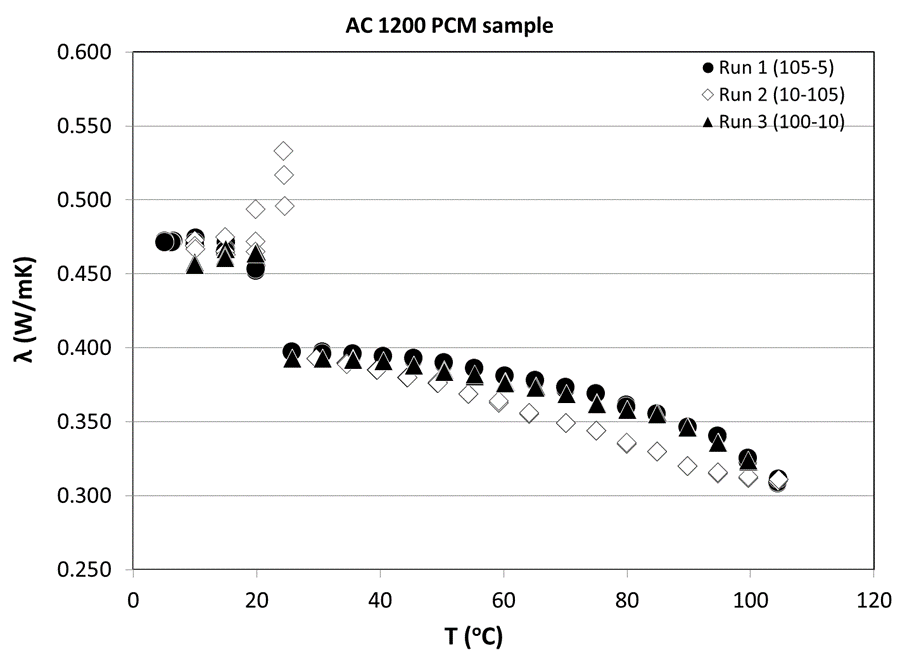 Thermal-Conductivity-measurements-of-PCM