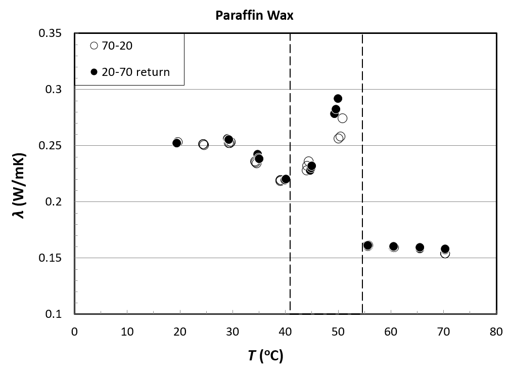 Thermal conductivity of Paraffin Wax