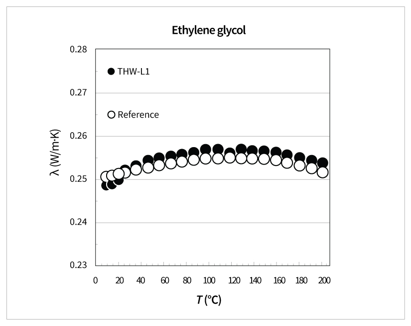 Thermal Conductivity of Ethylene-Glycol