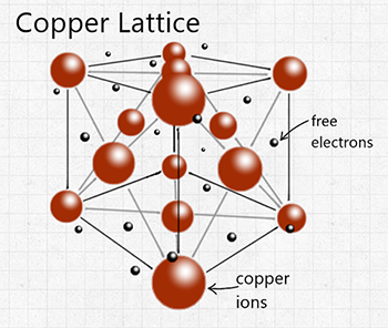 Lattice backbone of a copper atom  - Thermtest Inc.