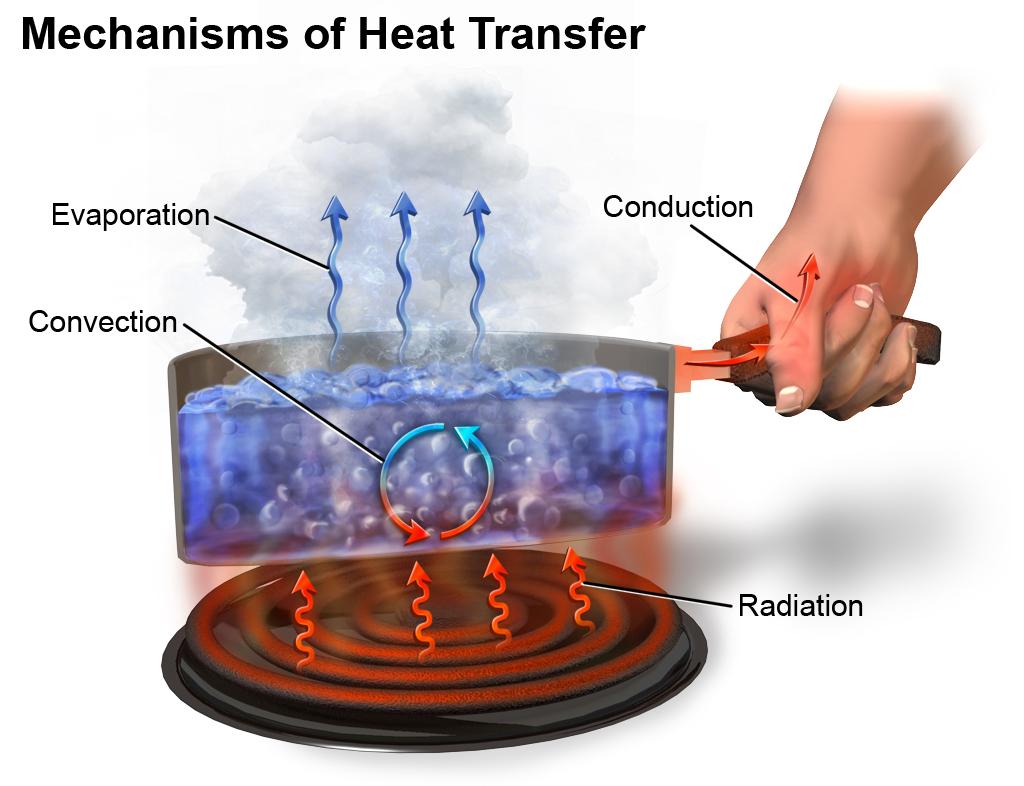 Heat Transfer Through Conduction