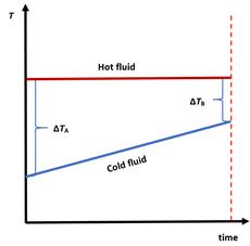 heat_transfer_in_a_heat_exchanger