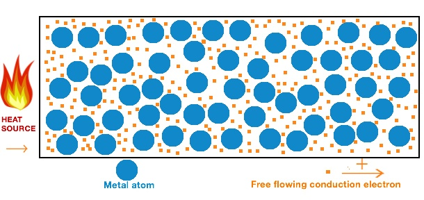 A metal block that is heated up displaying the atoms and the free flowing electrons.