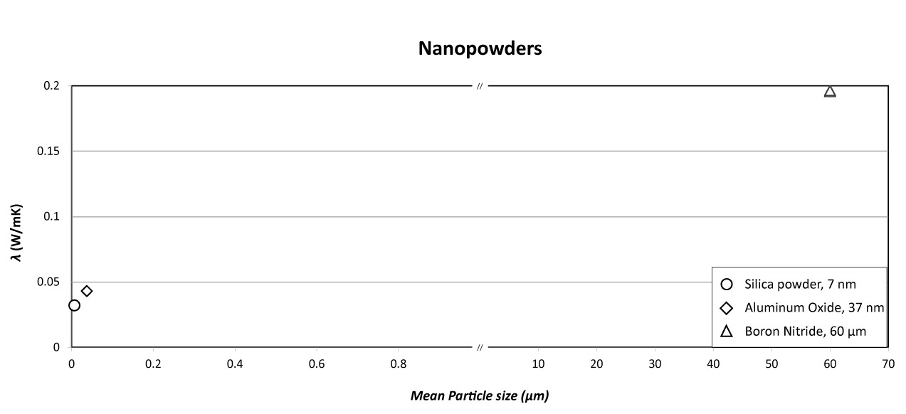 Thermal conductivity of the three powders graph