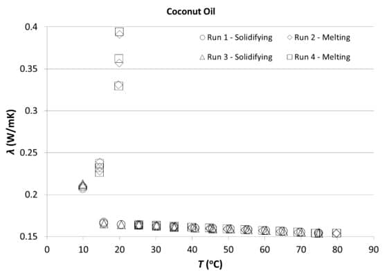 Thermal Conductivity measurements of the Coconut oil sample