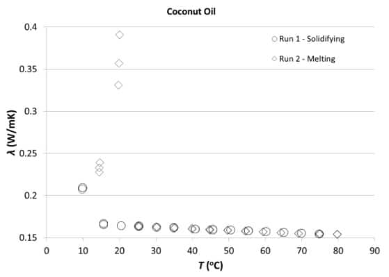 Thermal Conductivity measurements of the Coconut oil