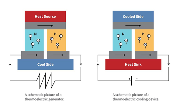 depicts a schematic picture of a thermoelectric generator and a Peltier element