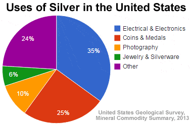 Uses of Silver in the United States -  Thermtest Inc.