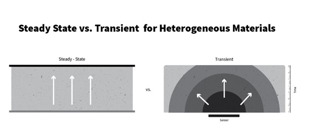 Transient vs Steady-State for Concrete Materials