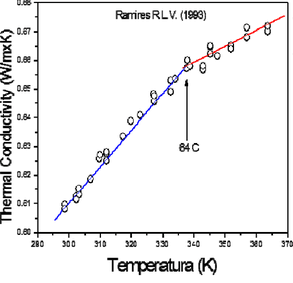 Thermal Conductivity Blog Thermal Conductivity Vs