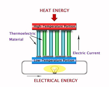 Thermal Conductivity Blog Thermoelectric Diagram