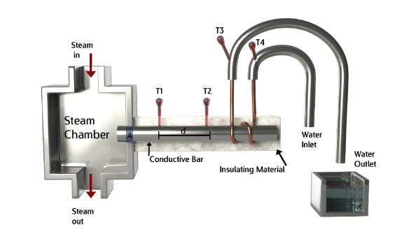 Thermal Conductivity Apparatus  Searle's Setup Thermtest Resources