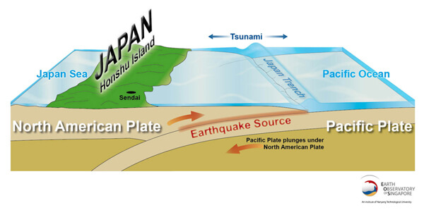 Thermal Conductivity Applications Japan Plate Boundary