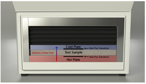 Thermal Conductivity of Aerogel - Thermal Conductivity