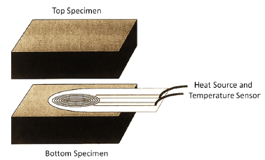 Thermal Conductivity Applications Bamboo Test Set Up