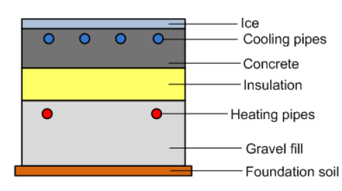 Thermal Conductivity Considerations In Ice Rink Design Thermtest