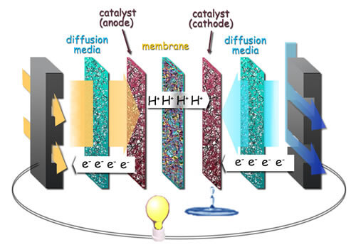 Thermal Conductivity Applications Inside Fuel Cell