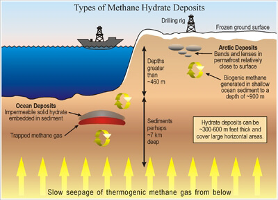 Thermal Conductivity Applications Types Methane Hydrate Deposits