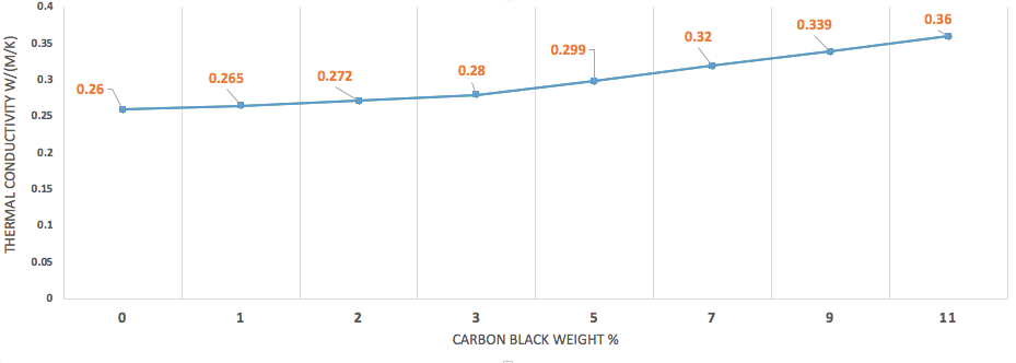 Graph displaying thermal conductivity (W/mK) of carbon black – ethylene glycol fluid as a function of concentration