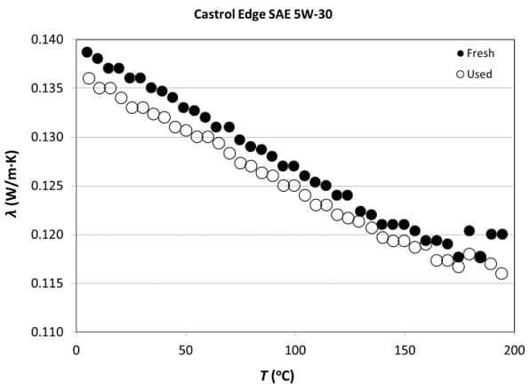 Measured Thermal Conductivity of the Fresh and Used Engine Oil samples