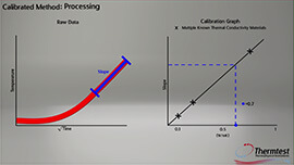 Thermal Conductivity Demo Video