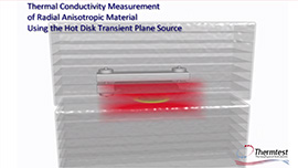 Thermal Conductivity Demo Video Radial Anisotropic