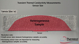 Thermal Conductivity Demo Video