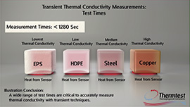 Thermal Conductivity Demo Video Measurements Test Times