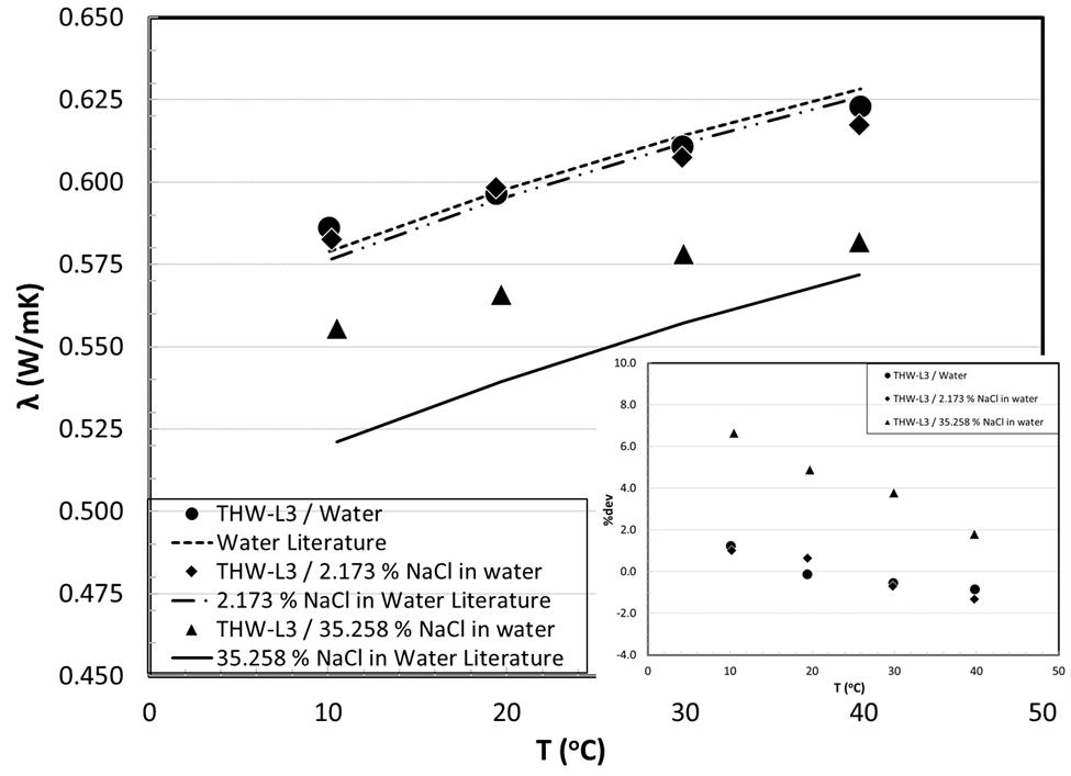Thermal Conductivity of Diuf Water Salt Mixtures