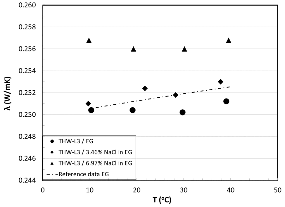 Thermal conductivity measurements of Ethylene glycol and EG-Salt mixtures
