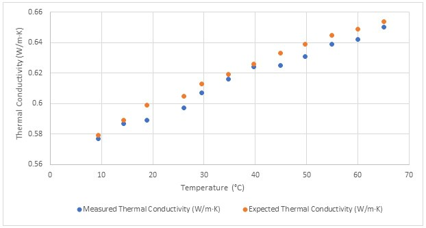 Thermal Conductivity Measurement of DIUF Water with THW-L2 Portable Meter Results