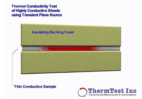 Thermal Conductivity Testing Slab
