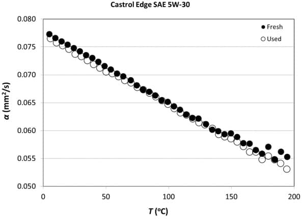 Measured Thermal Diffusivity of the Fresh and Used Engine Oil samples