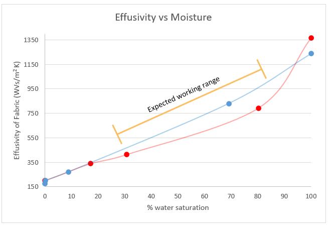 thermal effusivity of athletic wear fabric vs moisture