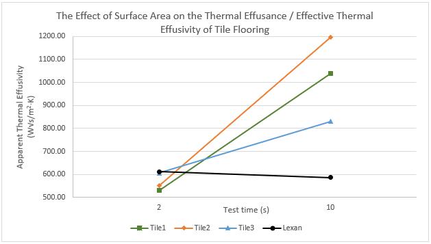 thermal effusivity flooring samples chart
