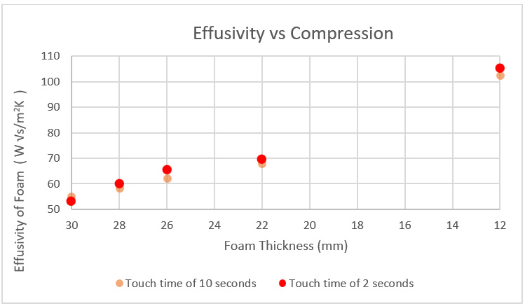 Graph of thermal effusivity values of foam plotted against compression levels