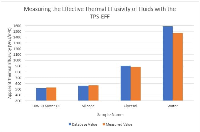 effective thermal effusivity between measurements of liquids chart