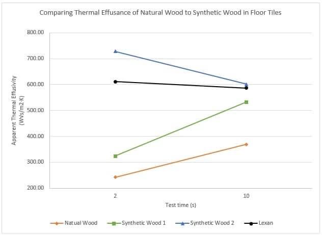 thermal effusivity of wood floor tiles chart