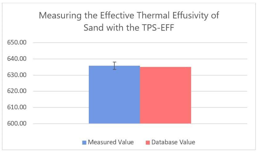 Thermal Effusivity of Sand Graph