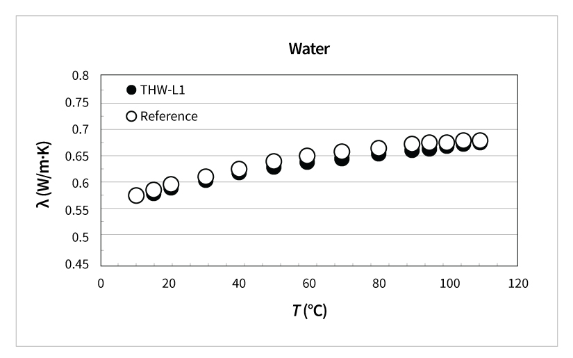 thermal conductivity of water